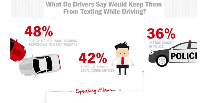 drivers-cellphones