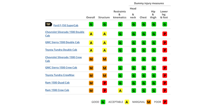 Small overlap front crash test ratings for large pickups.