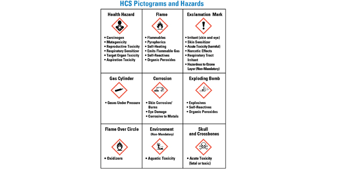Health & Safety: Six Steps to Creating a Successful Hazard
